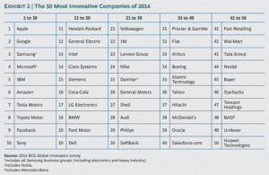 Most Innovative Companies Of 2014