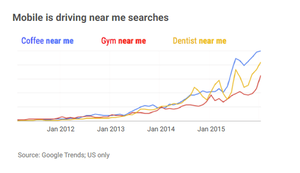 Mobile Is Driving Near Me Google Searches
